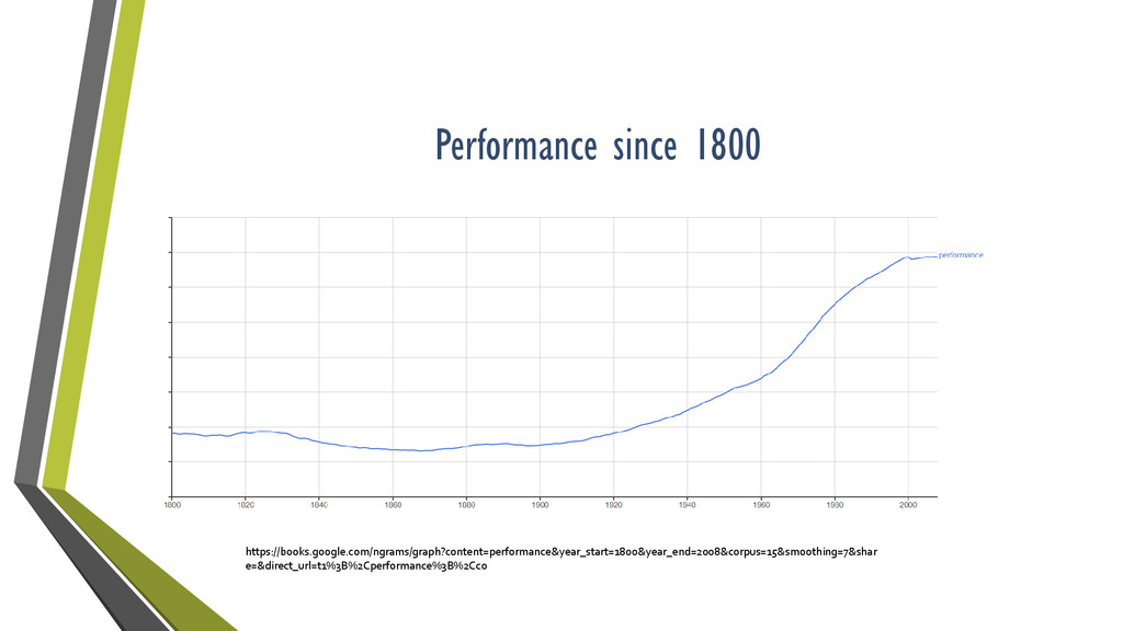 Performance since 1800 https://books.google.com...
