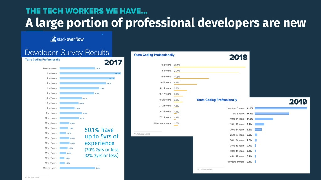 A large portion of professional developers are ...