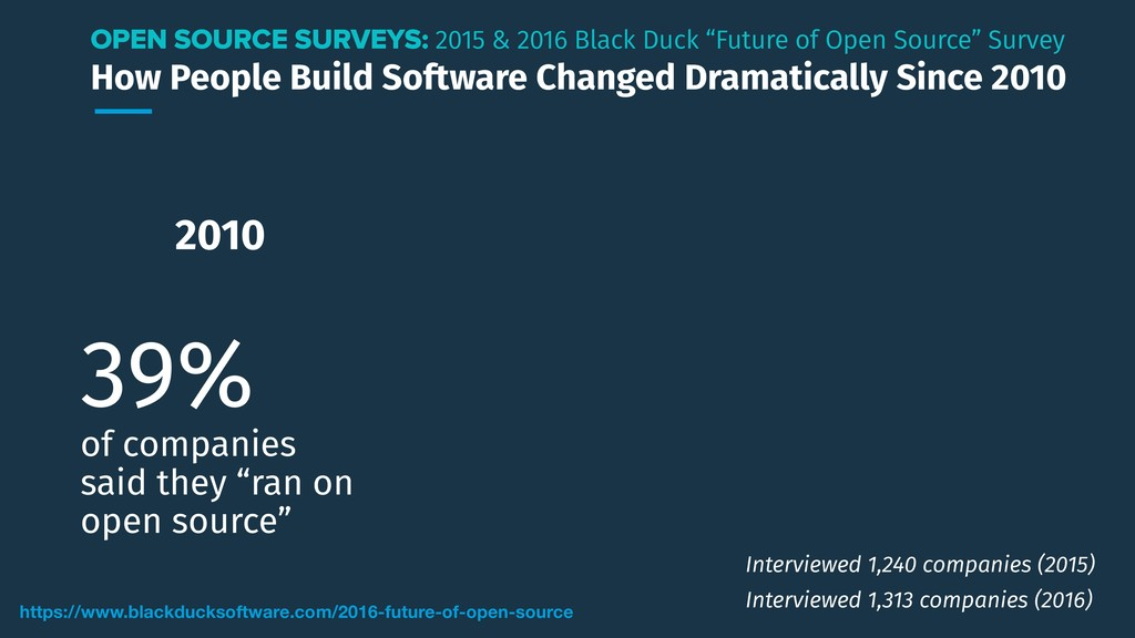 How People Build Software Changed Dramatically ...
