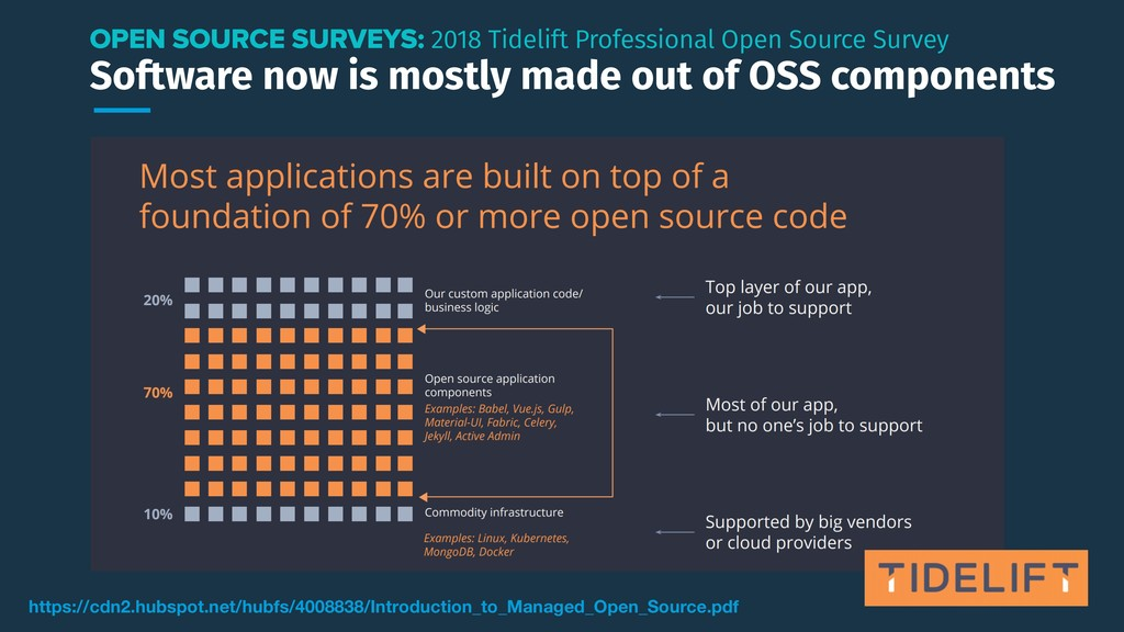 Software now is mostly made out of OSS componen...
