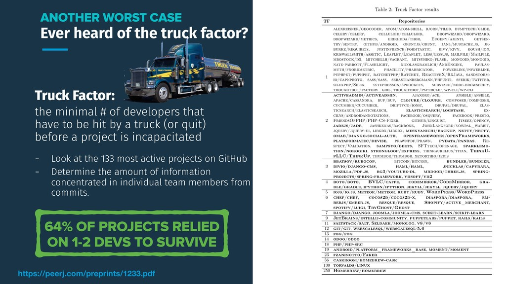 Truck Factor: the minimal # of developers that ...