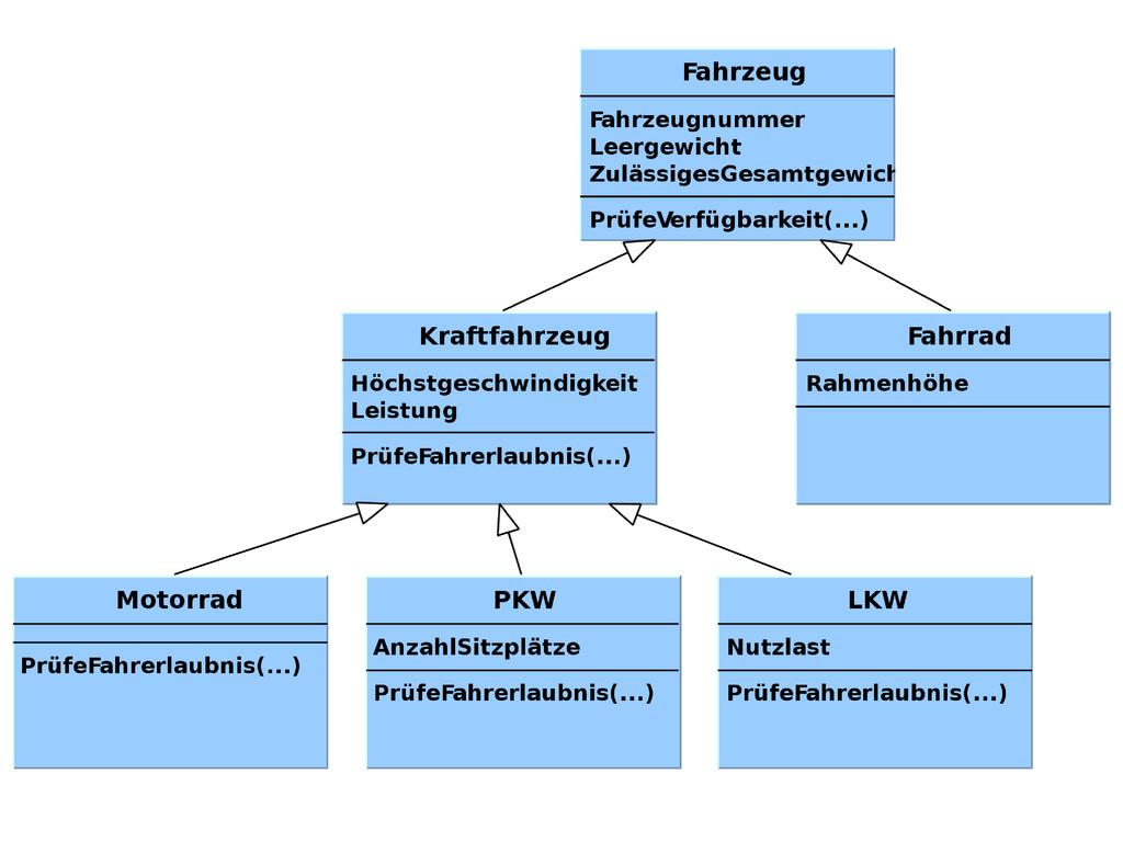 Klassenkonzept / Vererbung
