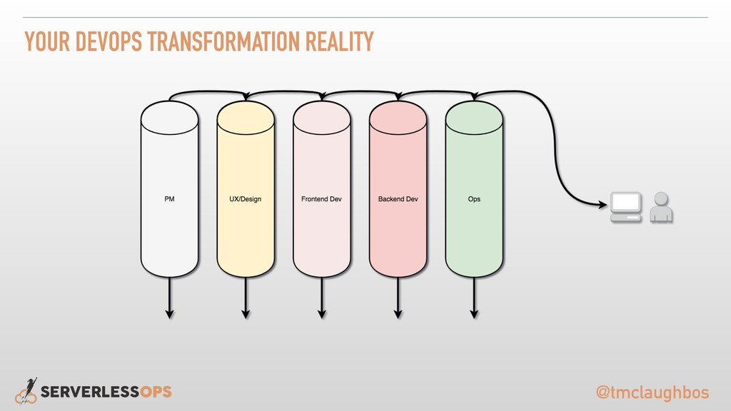 @tmclaughbos YOUR DEVOPS TRANSFORMATION REALITY