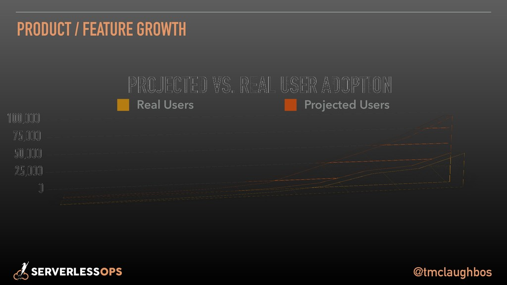 @tmclaughbos PRODUCT / FEATURE GROWTH Real User...