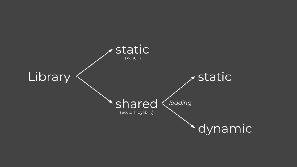 Library static shared static dynamic loading (....