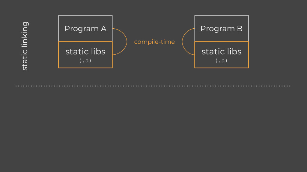 Program A Program B static libs (.a) static lib...