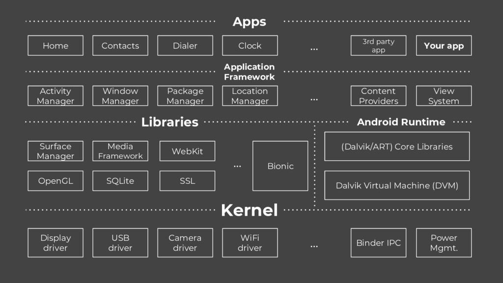 Kernel Display driver USB driver Camera driver ...
