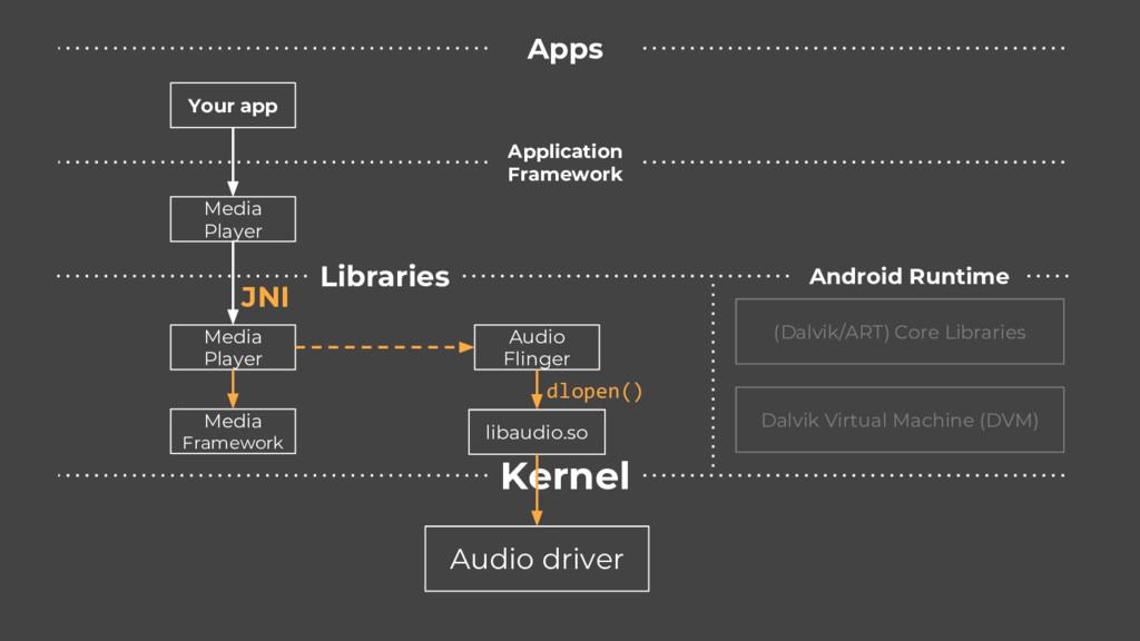 Kernel Audio driver Application Framework Apps ...