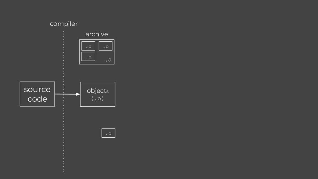 source code compiler objects (.o) .o .o .o .a a...