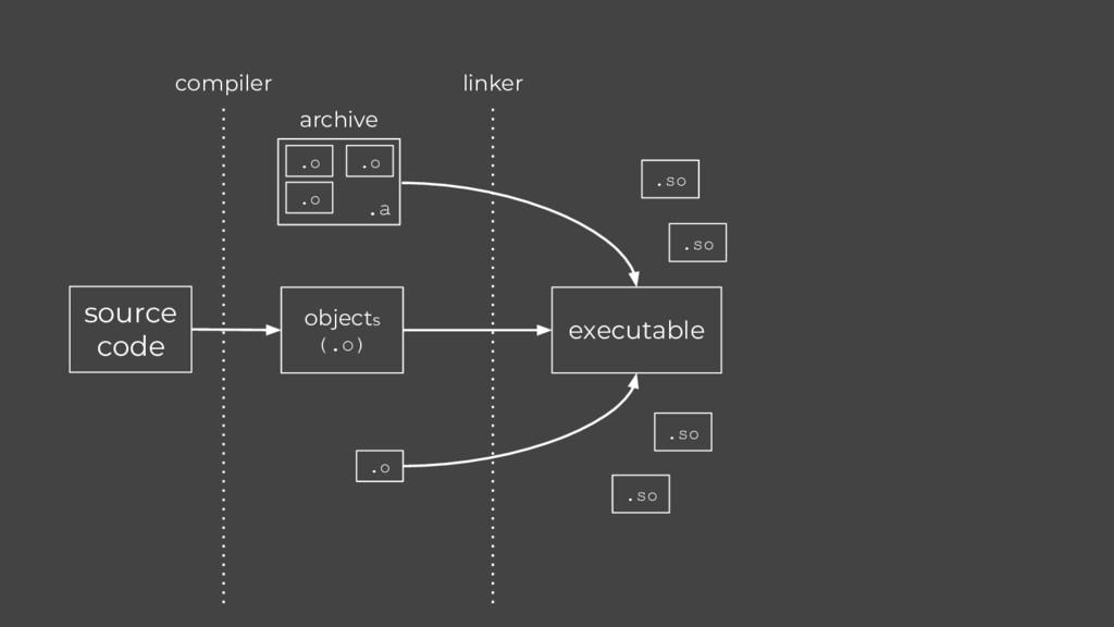 source code compiler linker objects (.o) .o .o ...