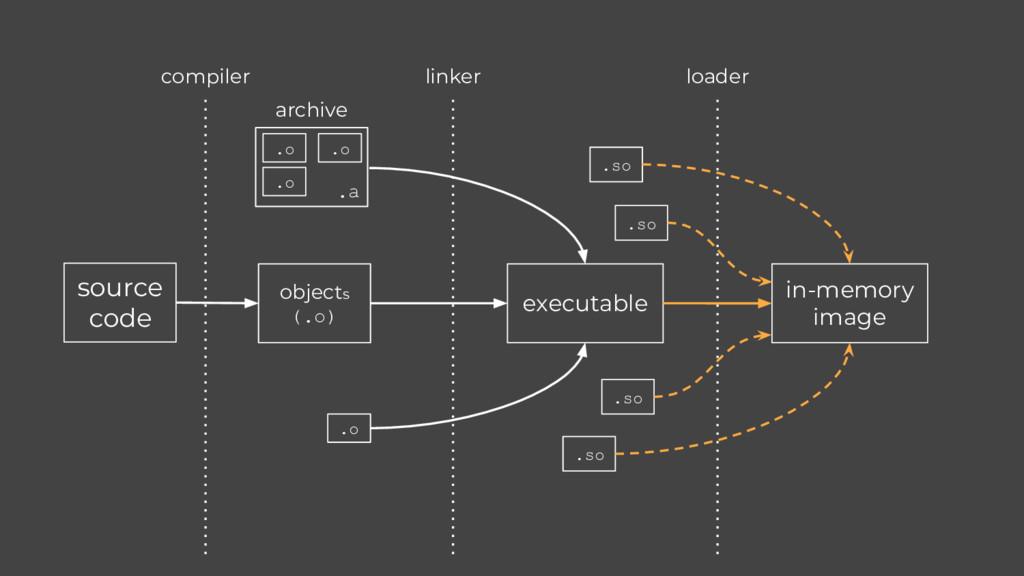 source code compiler linker loader objects (.o)...