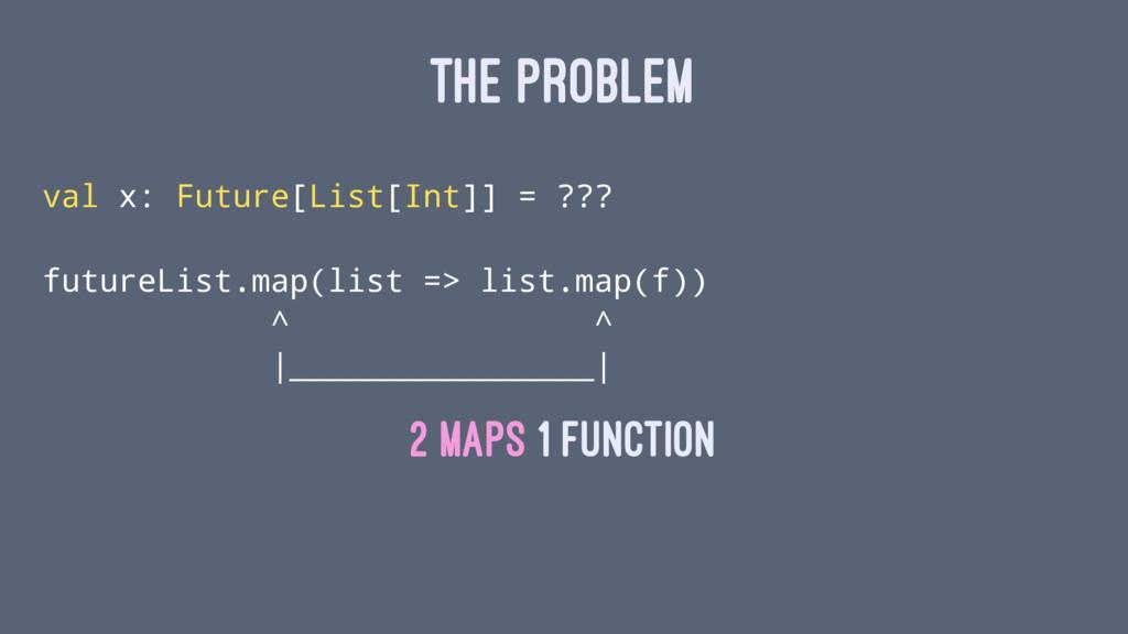 THE PROBLEM val x: Future[List[Int]] = ??? futu...