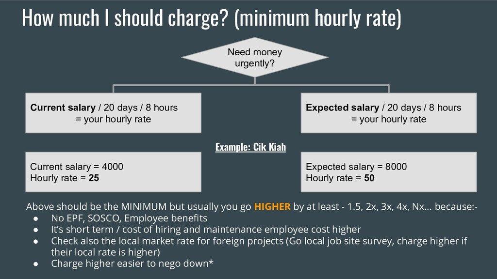 How much I should charge? (minimum hourly rate)...