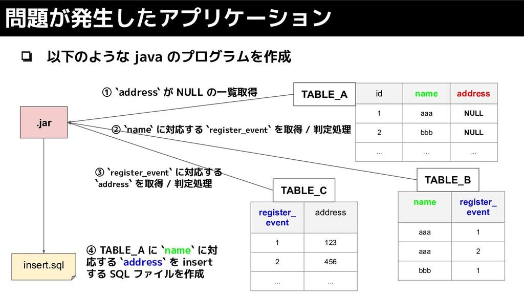 ❏ 以下のような java のプログラムを作成 問題が発生したアプリケーション id name...