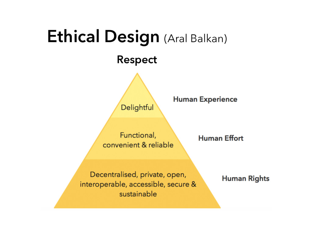 Respect Ethical Design (Aral Balkan)