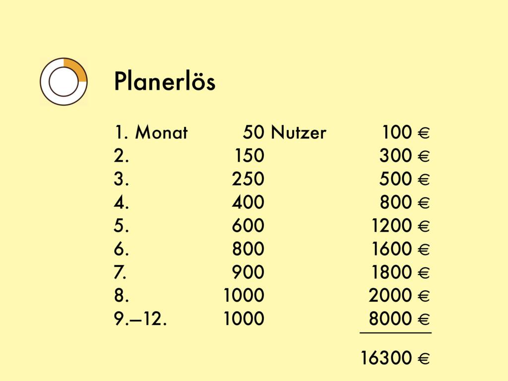 Planerlös 1. Monat Nutzer 2. 3. 4. 5. 6. 7. 8. ...