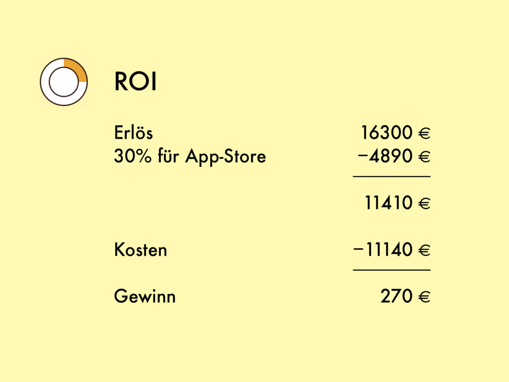 16300 € −4890 € 11410 € −11140 € 270 € ROI Erlö...