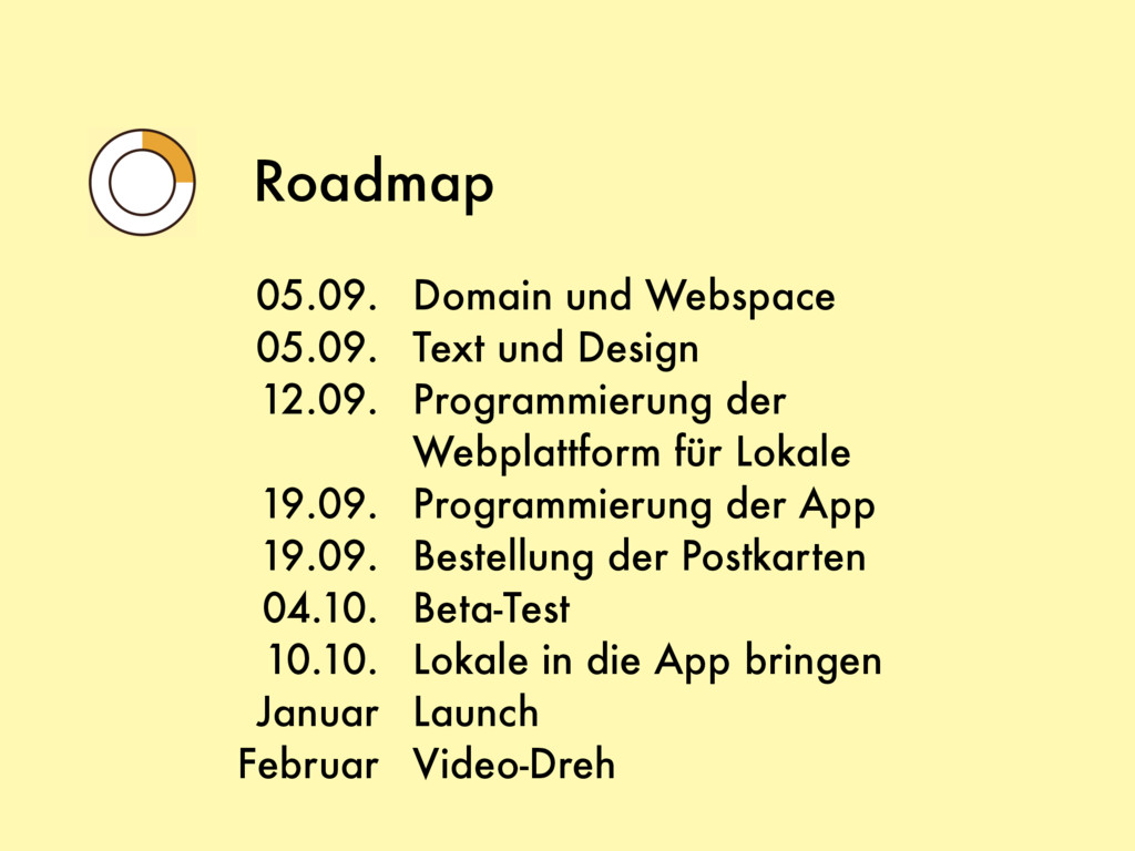 Roadmap Domain und Webspace Text und Design Pro...