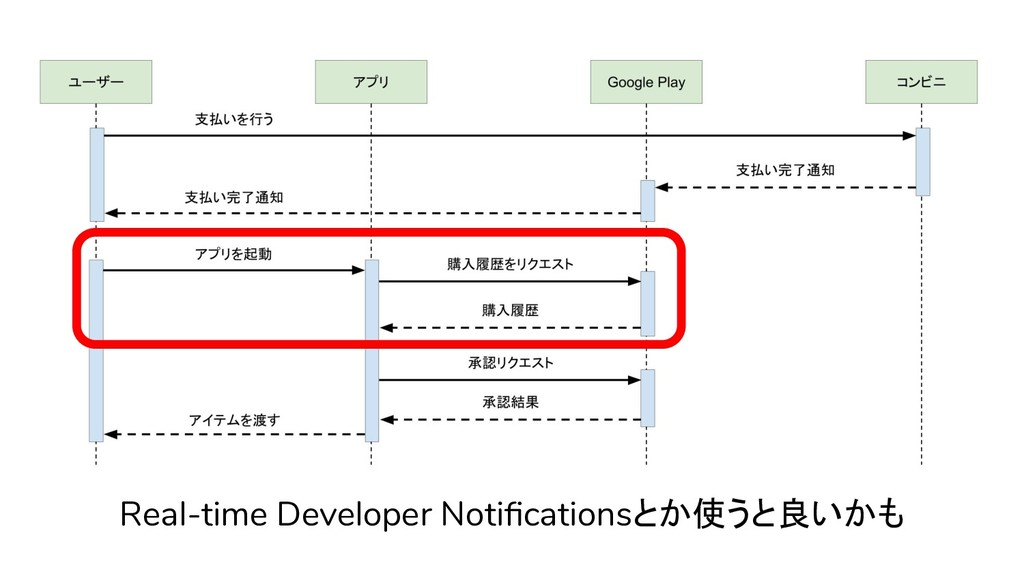 Real-time Developer Notificationsとか使うと良いかも