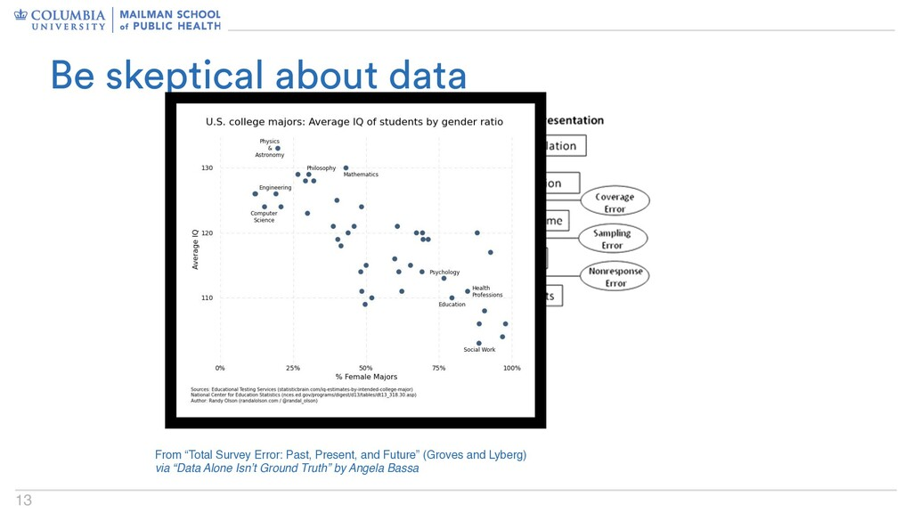 """13 Be skeptical about data From """"Total Survey E..."""
