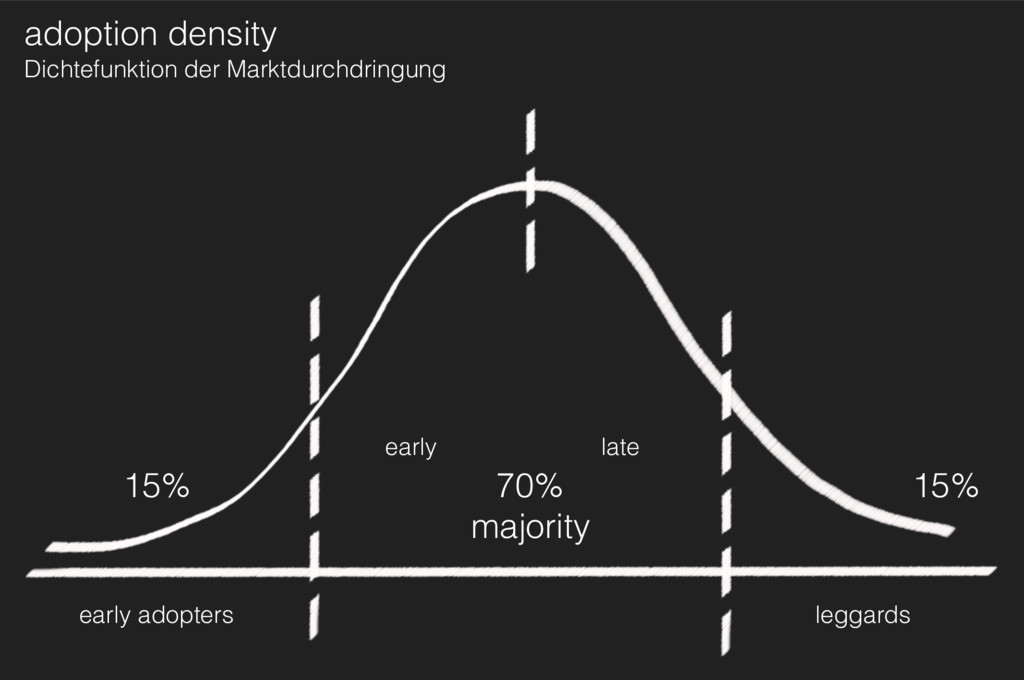 early adopters early late 70% majority 15% ado...