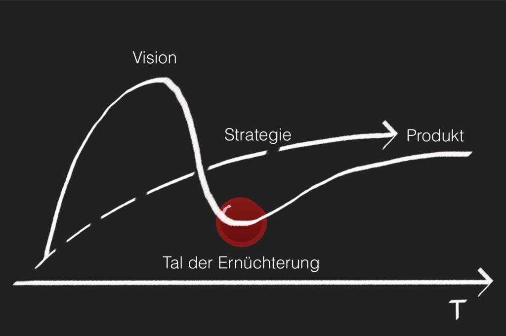 Tal der Ernüchterung Strategie Produkt Vision