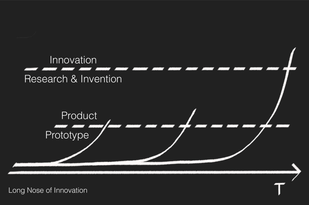 Innovation Research & Invention Long Nose of In...