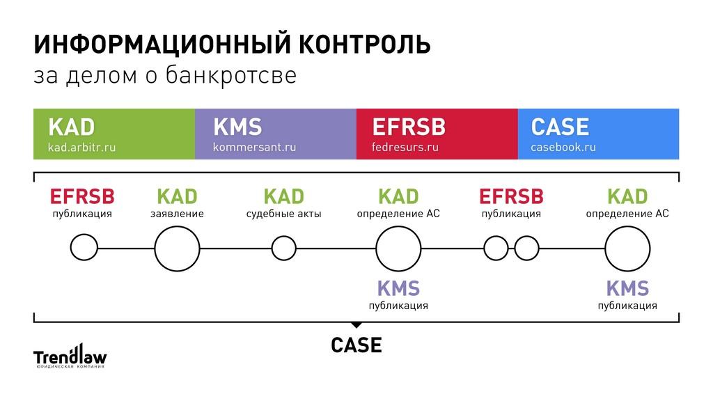 KAD kad.arbitr.ru KMS kommersant.ru CASE casebo...