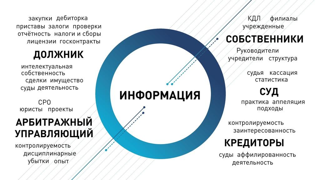ИНФОРМАЦИЯ КРЕДИТОРЫ АРБИТРАЖНЫЙ УПРАВЛЯЮЩИЙ сд...