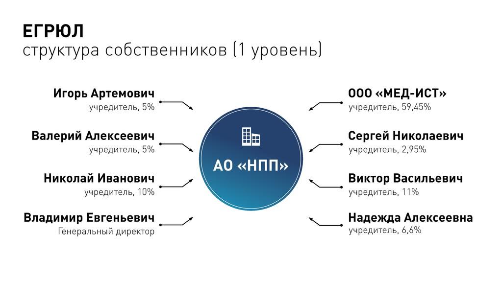 АО «НПП» Игорь Артемович учредитель, 5% Валерий...