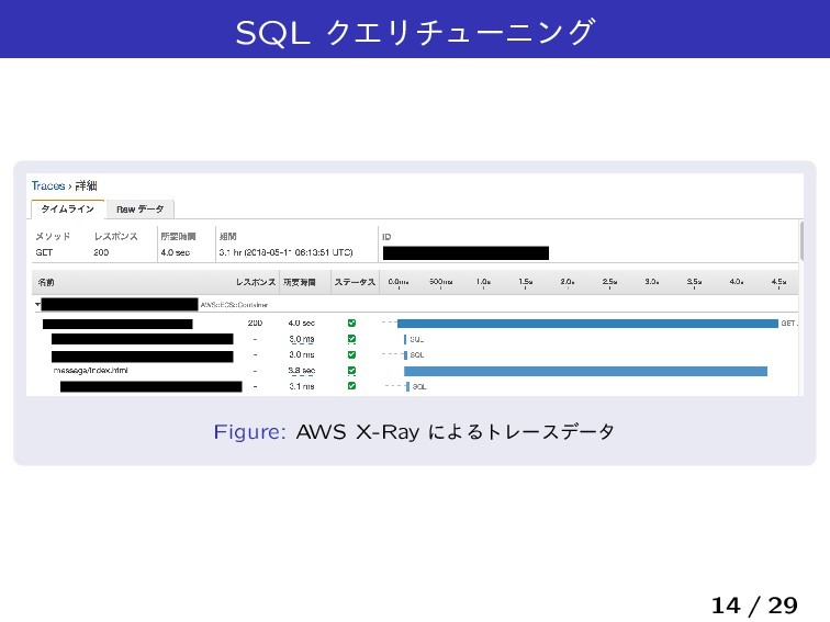 SQL ΫΤϦνϡʔχϯά Figure: AWS X-Ray ʹΑΔτϨʔεσʔλ 14 /...