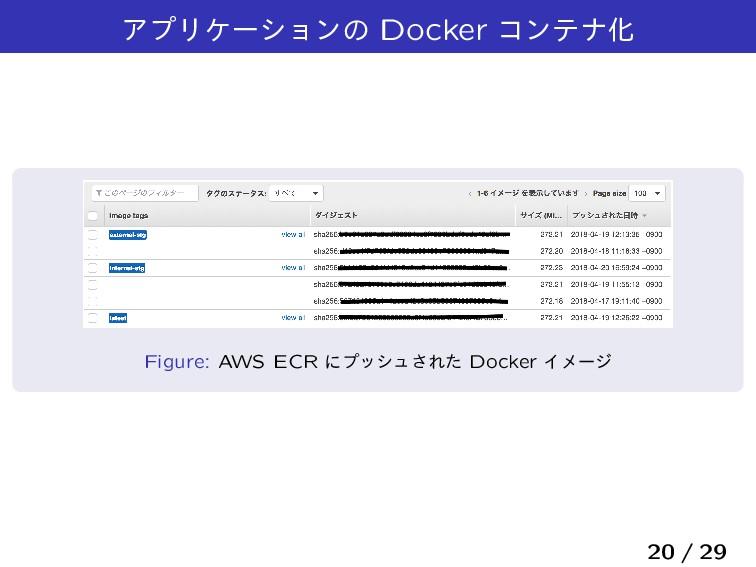 ΞϓϦέʔγϣϯͷ Docker ίϯςφԽ Figure: AWS ECR ʹϓογϡ͞Εͨ...