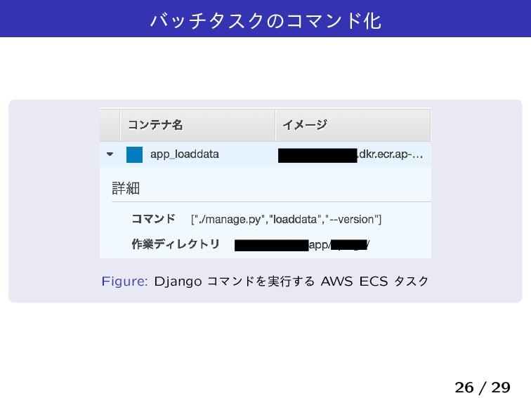 όονλεΫͷίϚϯυԽ Figure: Django ίϚϯυΛ࣮ߦ͢Δ AWS ECS λ...