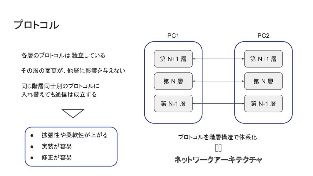 プロトコル 各層のプロトコルは独立している その層の変更が、他層に影響を与えない 同じ階層同士...