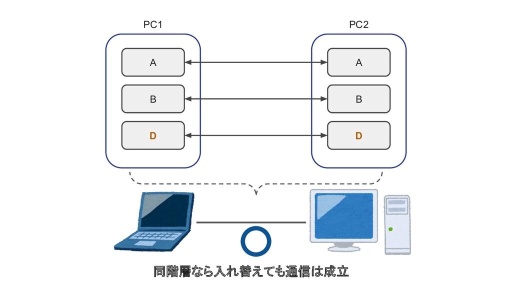B A D PC1 B A D PC2 同階層なら入れ替えても通信は成立