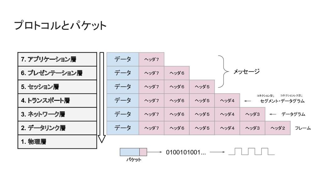 プロトコルとパケット 7. アプリケーション層 6. プレゼンテーション層 5. セッション層...