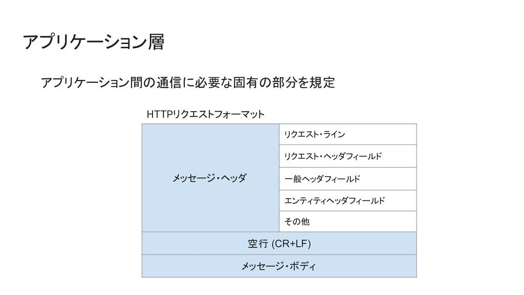 アプリケーション層 アプリケーション間の通信に必要な固有の部分を規定 メッセージ・ヘッダ リク...