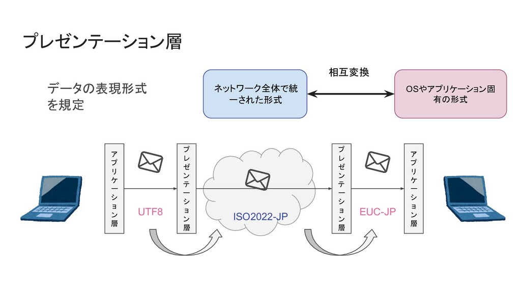 プレゼンテーション層 データの表現形式 を規定 ネットワーク全体で統 一された形式 OSやアプ...