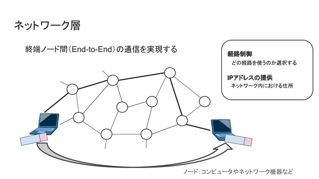 ネットワーク層 終端ノード間(End-to-End)の通信を実現する 経路制御  どの経路を使...