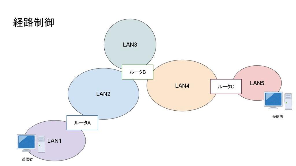 経路制御 LAN2 LAN1 ルータA LAN3 LAN4 ルータB LAN5 ルータC 送信...