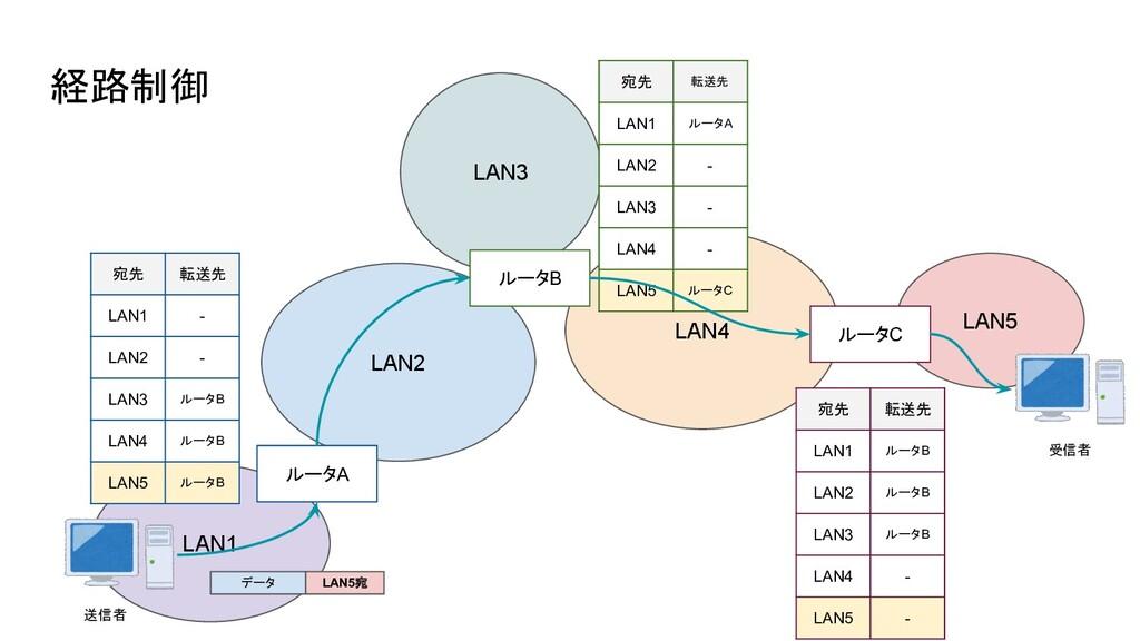 経路制御 LAN2 LAN1 ルータA LAN3 LAN4 ルータB LAN5 ルータC 宛先...