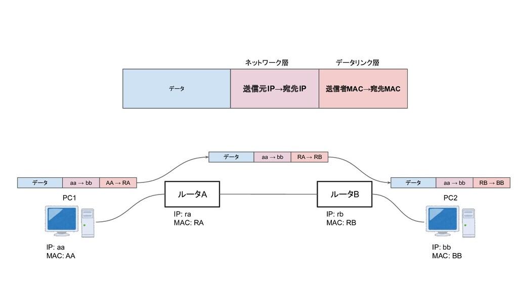 ルータA ルータB IP: aa MAC: AA IP: bb MAC: BB IP: ra ...