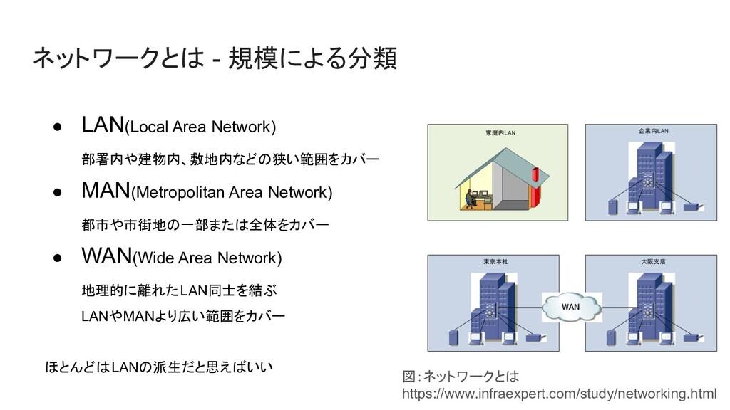ネットワークとは - 規模による分類 ● LAN(Local Area Network) 部署...