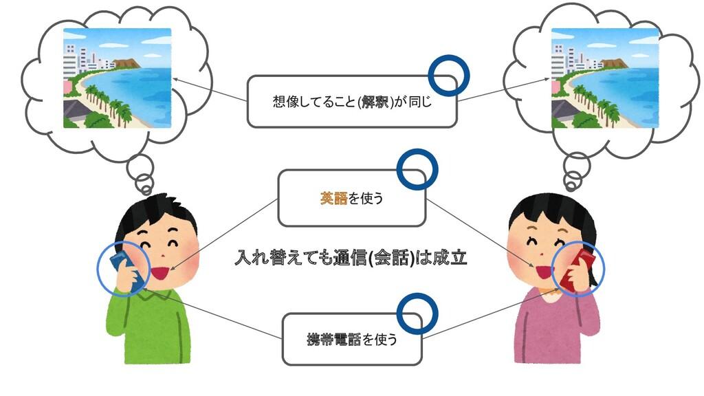 携帯電話を使う 英語を使う 想像してること(解釈)が同じ 入れ替えても通信(会話)は成立