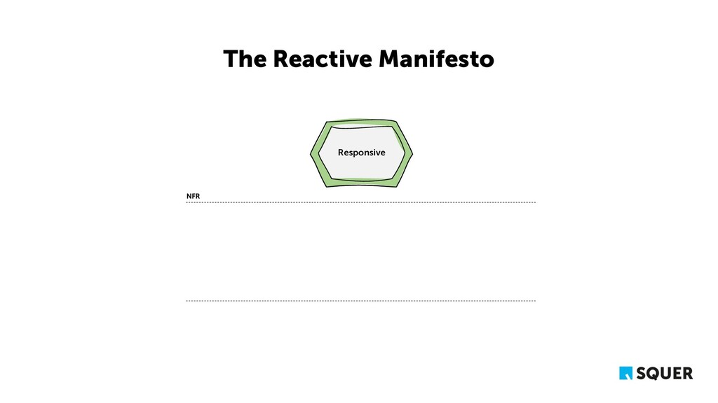 The Reactive Manifesto Responsive Responsive NFR
