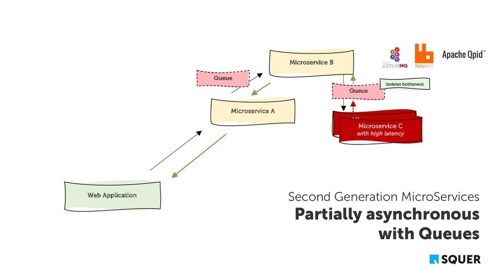 Microservice A Microservice B Microservice C We...