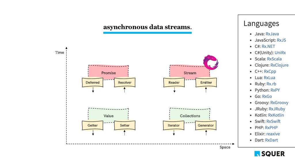 asynchronous data streams. Space Time Collectio...