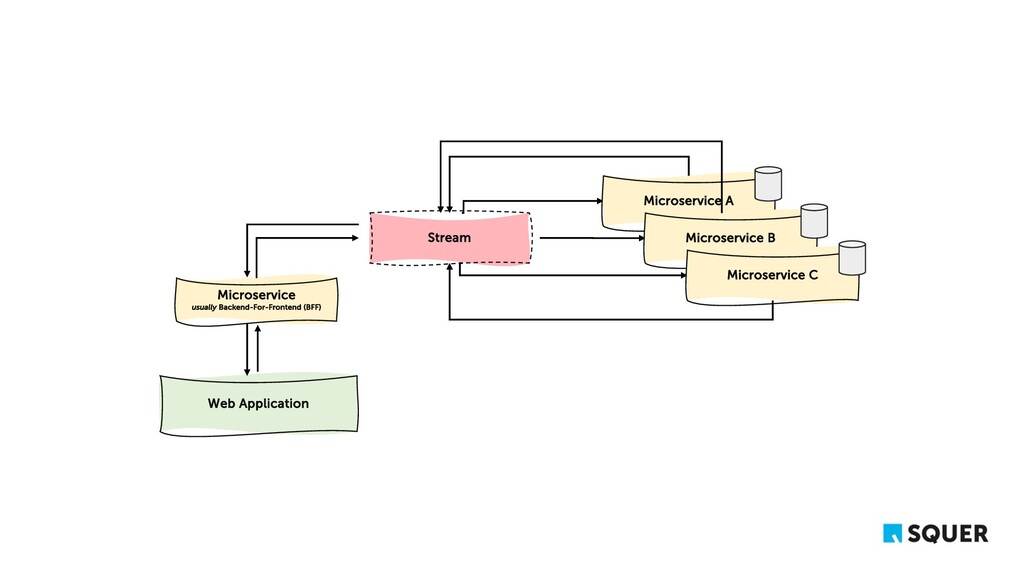 Web Application Stream Microservice usually Bac...
