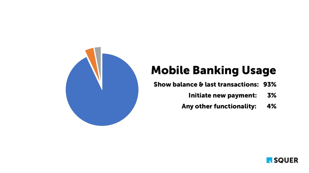 Mobile Banking Usage Show balance & last transa...