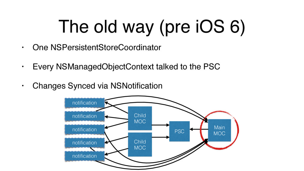 The old way (pre iOS 6) • One NSPersistentStore...